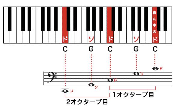 5音覚えるだけ! ヘ音記号の楽譜...