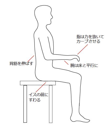 【画像】ピアノを弾く時の正しい姿勢