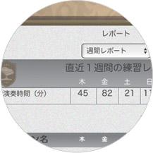 ピアノ演奏時間と得点を自動的に記録